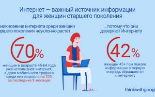 Что больше всего интересно женщинам в интернете? Что читают женщины в интернете и как завоевать их внимание? Цифры и факты